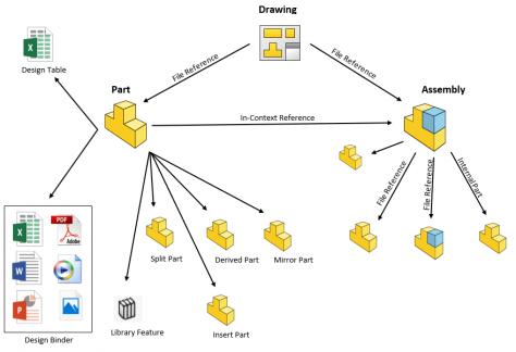 SOLIDWORKS PDM CAD File References