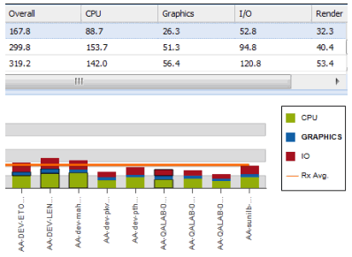 Monitor users in SOLIDWORKS CAD Admin Dashboard