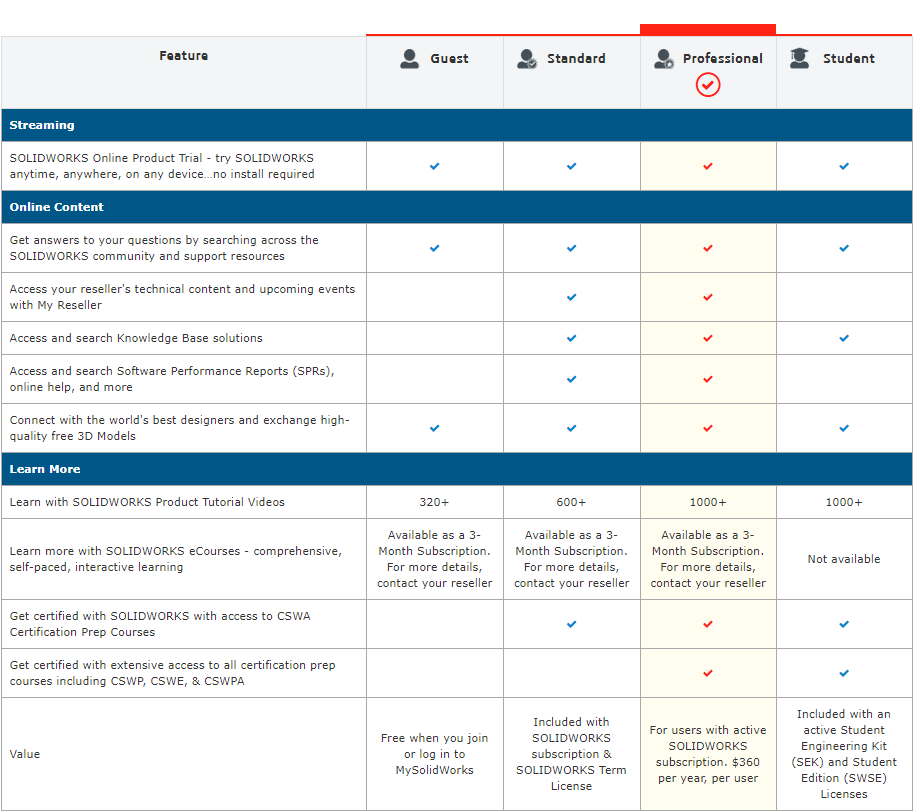 MySolidWorks Levels