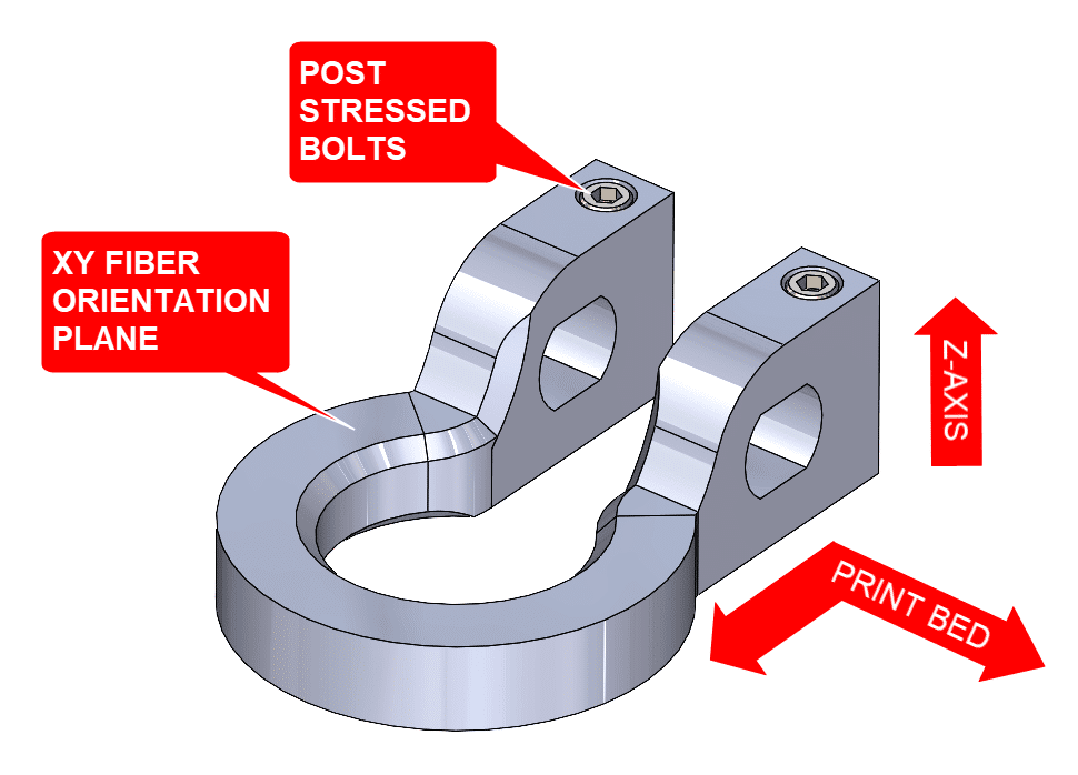 3D printing X Y and Z axis