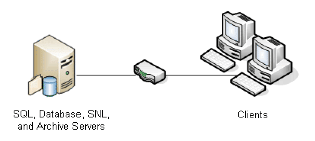SQL, Database, SNL and Archive Servers